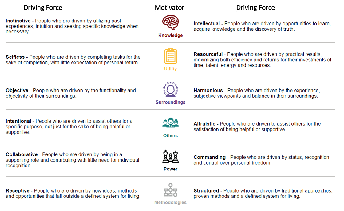 12 Driving Forces Visual