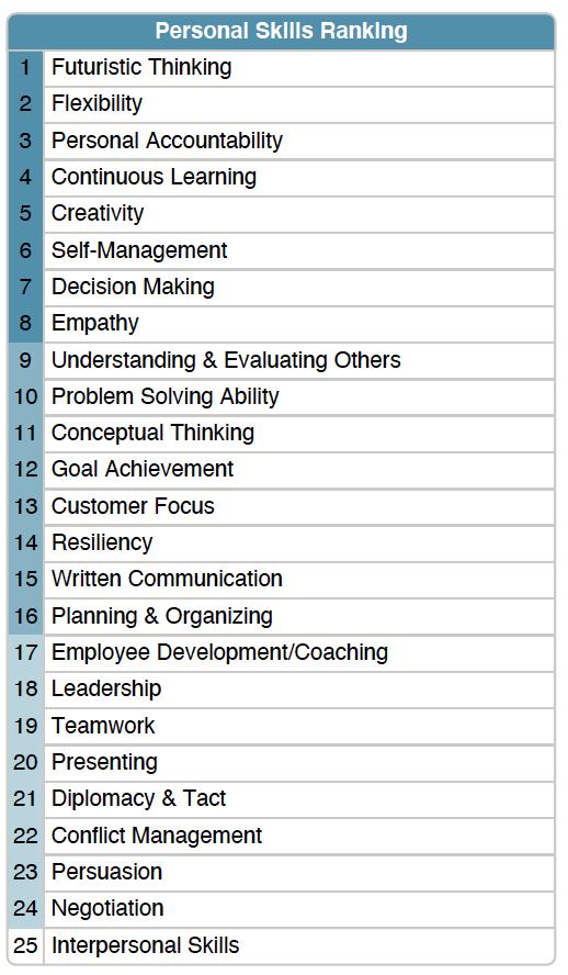 Soft Skills ranking