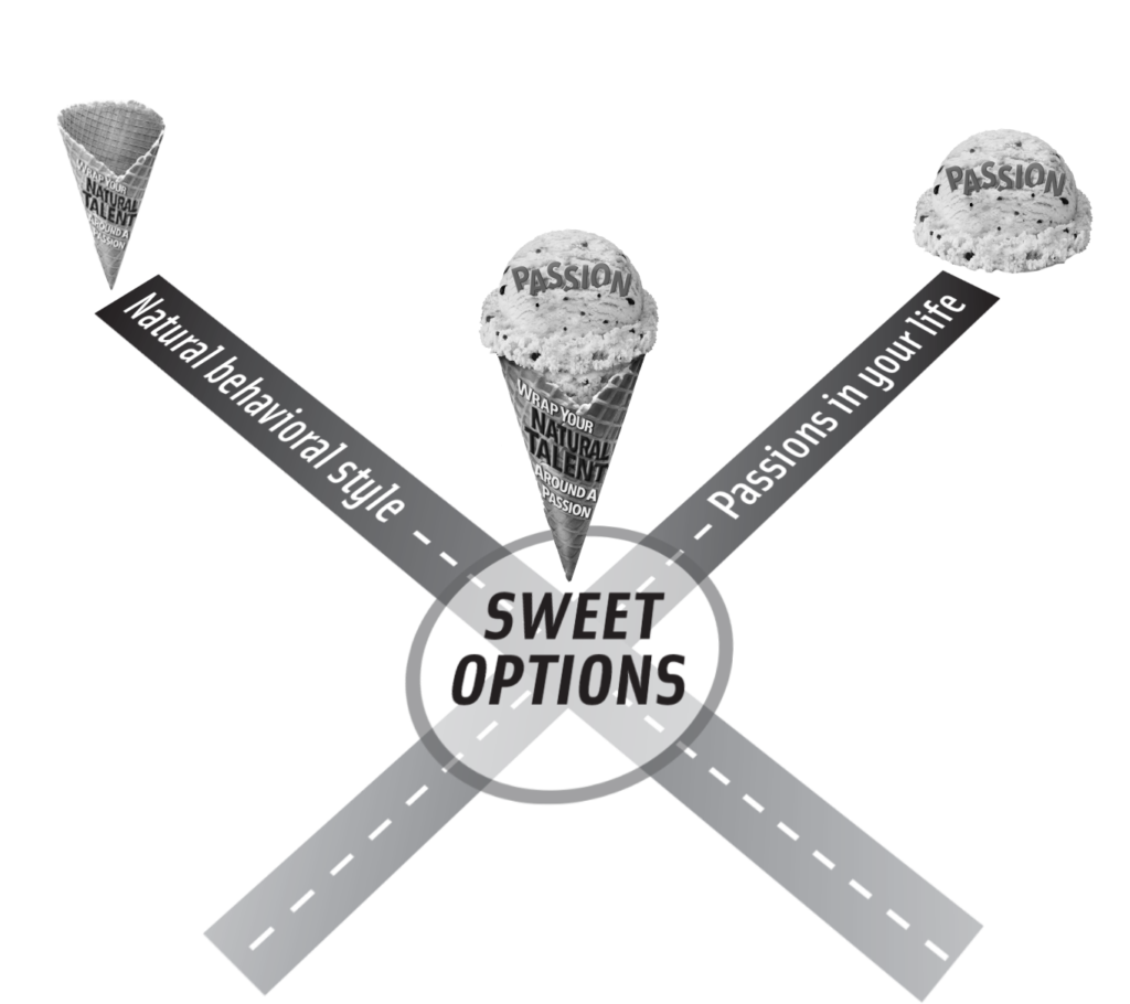 Sweet Options Intersection Visual
