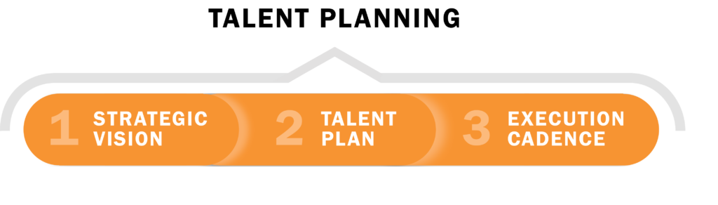 Talent Planning Visual with steps